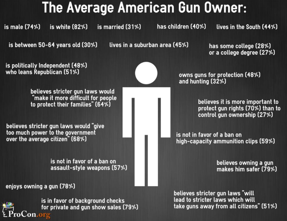 essay on gun control in america This is an ever growing problem of violence faces americans the streets are becoming a battleground where individuals are been beaten for t.